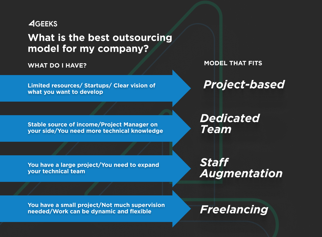 Which is the best Outsourcing Model for my company?